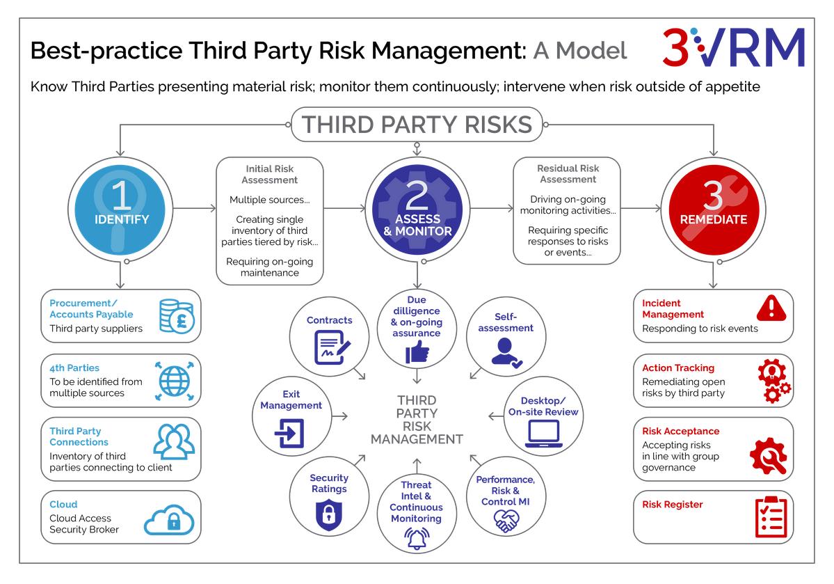 3VRM Best Practice Risk Management Model